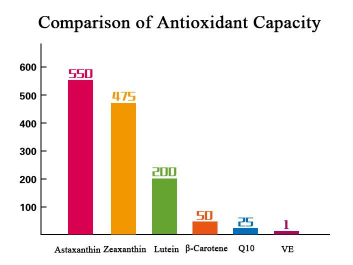 Comparison-of-Antioxidant-Capacity