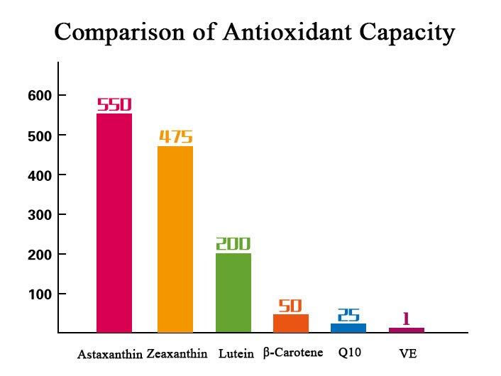 Comparison-of-Antioxidant-Capacity
