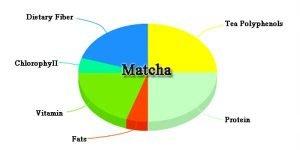 Pie-chart Matcha